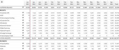 definition of a cash flow forecast cashanalytics