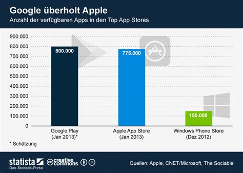 Play Store Vs Istore Play Store 800 000 Apps E Sorpasso Su Apple Appstore