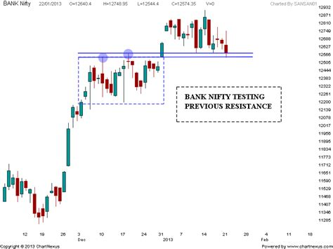 bank nifty live chart stock market chart analysis bank nifty support levels