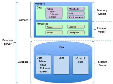 design management wikipedia relational database management system wikipedia