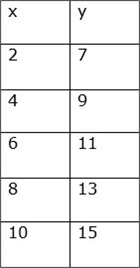 decreasing pattern rule increasing or decreasing pattern from a table of values