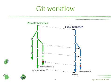 git gerrit workflow git gerrit workflow best free home design idea
