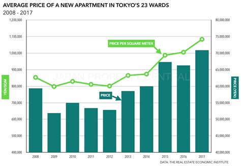 price of a new apartment in japan reaches highest level in