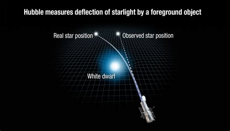 The Gravity Of Light new confirmation of einstein s general theory of relativity