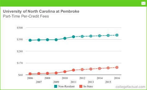 Unc Mba Veteran Tuition by Part Time Tuition Fees At Of Carolina