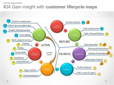 design management insight 165 best customer experience management images on