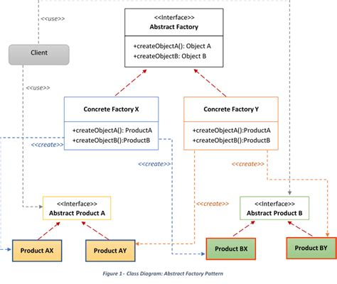 pattern class exle in java abstract factory pattern in java java code gists