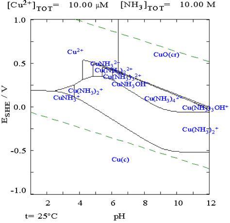 pourbaix diagram silver copper