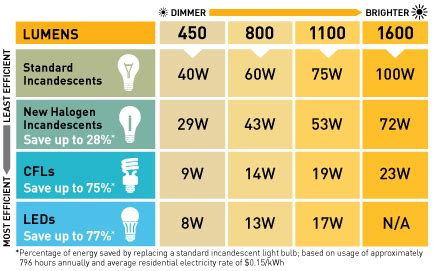 Led Light Bulbs Home Use Light Of The Future Or Gimmick Led Light Bulb Conversion Chart
