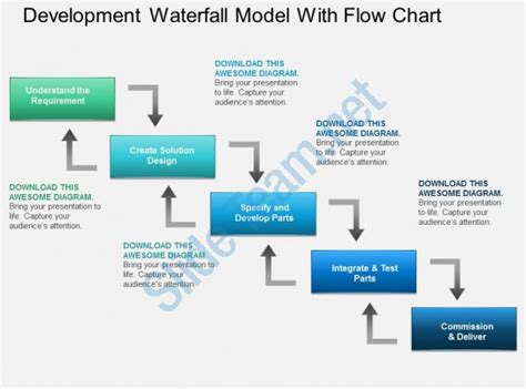 Professional Strategy Slides Showing Al Development Waterfall Chart Powerpoint Template