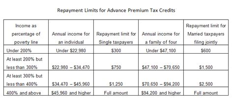 va income limits table advanced tax credit repayment limits obamacare facts