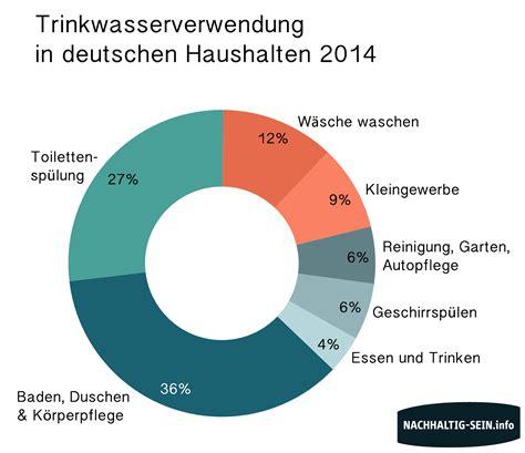 Wasserverbrauch 2 Personen Haushalt Jahr 5337 by Der Pro Kopf Wasserverbrauch In Deutschland Eine 220 Bersicht
