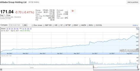 alibaba ytd alibaba s success story has a sword of damocles hanging