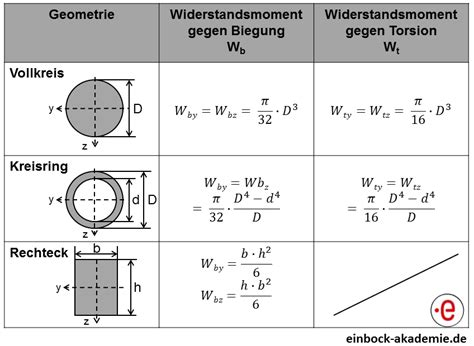 widerstandsmoment tabelle widerstandsmomente berechnen einbock akademie