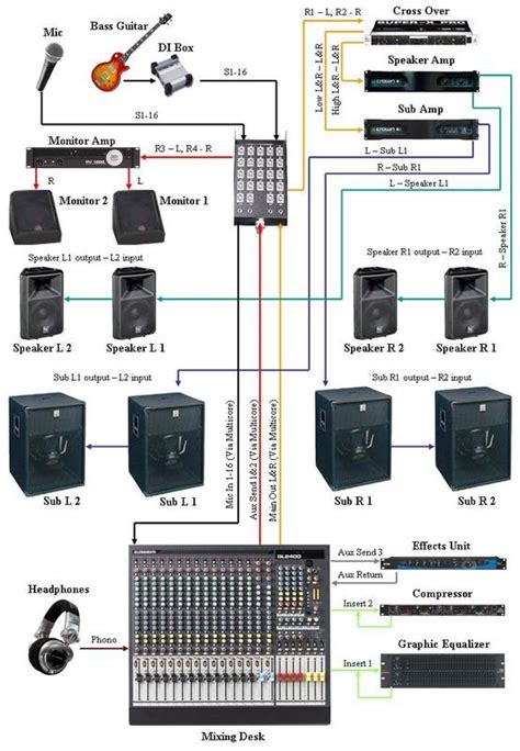 church sound system setup diagram apologies if the image is big sound