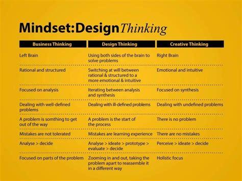 design thinking netflix coaching에 관한 411개의 최상의 pinterest 이미지 netflix service