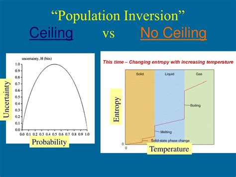 What Is Population Ceiling by Ppt Cortical Entropy Changes With General Anaesthesia