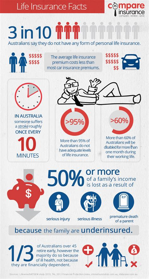 Infographic: Life insurance facts
