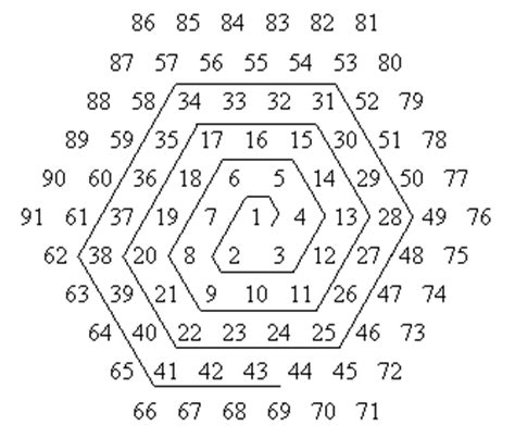 pattern of hexagonal numbers from lewis carroll to archimedes