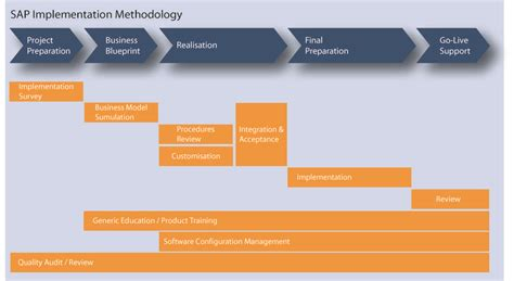 erp project implementation plan template sap knowledge sap implementation methodology