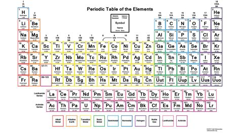 printable periodic table with valence numbers color printable periodic table wallpaper with oxidation