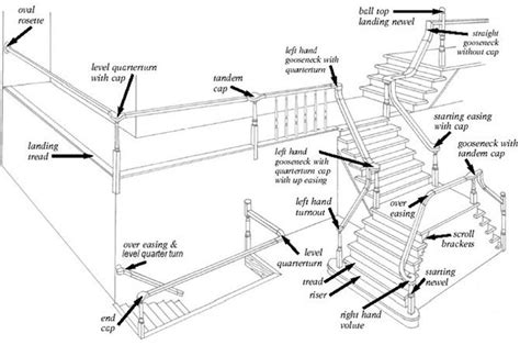 Stair Parts Diagram & Terminology   StairSupplies?