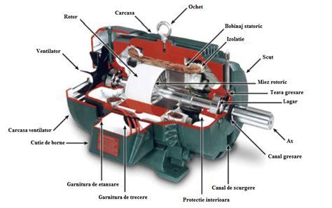 motorul electric motorul electric de curent continuu schema