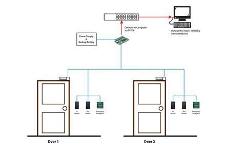 C3 400 Access Board 4 Doors 4 Wiegand Readers door access controllers tcp ip 4 door controller for