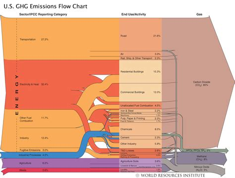world and us ghg diagrams from wri sankey diagrams