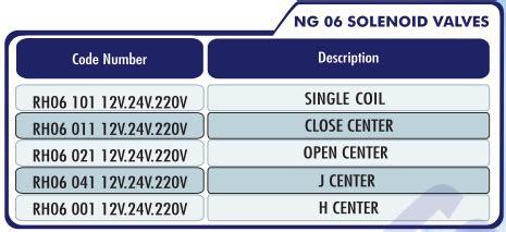 Velves Us Import selenoid modular valves