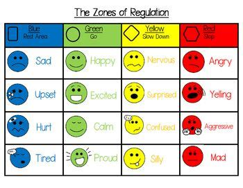 printable zones of regulation this is a zones of regulation visual poster that