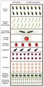 Free Vegetable Garden Plans, Vegetable Garden Planner