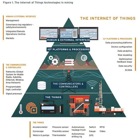 of things digitize or die transform your organization embrace the digital evolution rise above the competition iot of things volume 1 books iot integrated systems for process optimization in mining