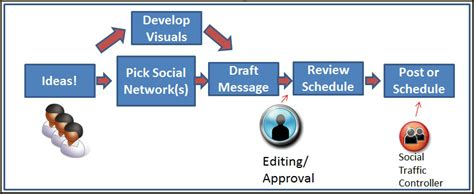 social media workflow 5 social media workflows to keep your team on the