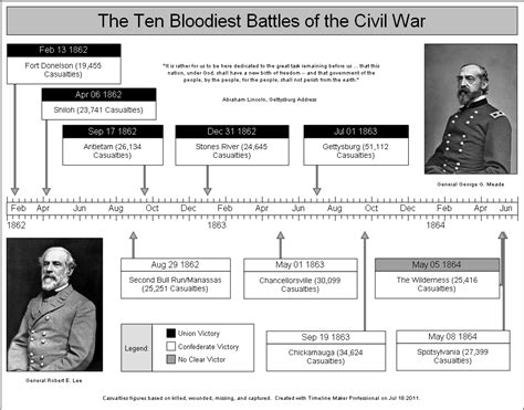 battle lines a graphic history of the civil war civil war history timeline created by timeline maker pro