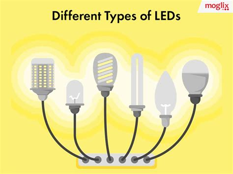 Different Types Of Led Lights Different Types Of Led Light Bulbs