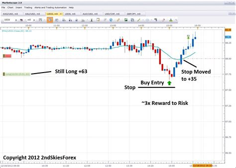 pattern recognition and trading decisions by chris satchwell price action with chart pattern is one of the best forex