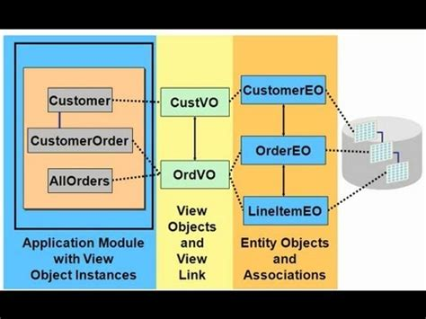 oracle tutorial by durgasoft introduction to oracle adf from youtube free mp3 music