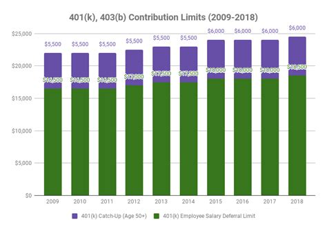 2014 vs 2013 401k 403b contribution limits and catch up amounts 401k 403b 457 tsp historical contribution limits 2009