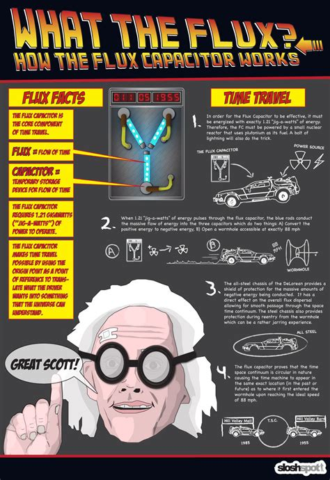 the flux capacitor is fluxing how the flux capacitor works heyuguys