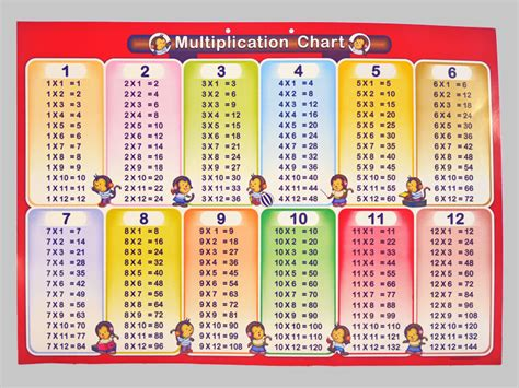 Multiplication Table Chart 1 12 by Search Results For Multiplication Table 1 12 Printable