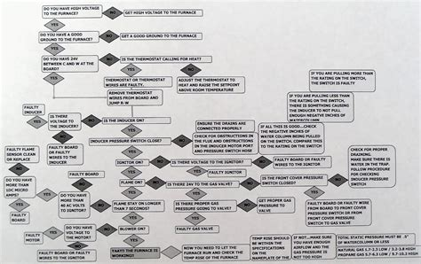furnace troubleshooting flowchart page not found arnold s service company inc
