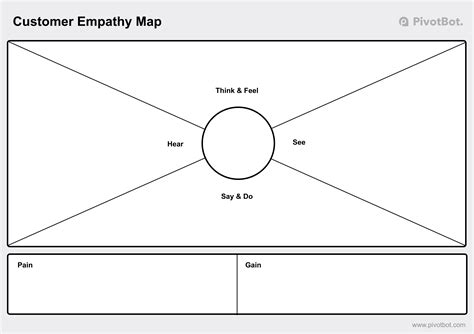 empathy map template pivotbot customer empathy maps