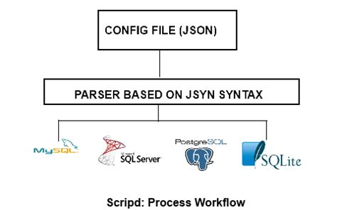 file based workflow definition generating sql to execute the installation of a database