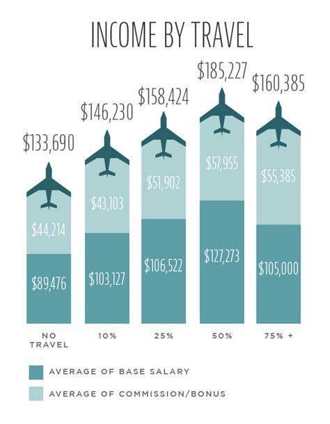 biotech sales rep salary biotechnology sales salary