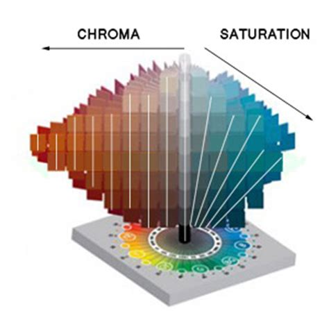 saturation definition color the difference between chroma and saturation munsell