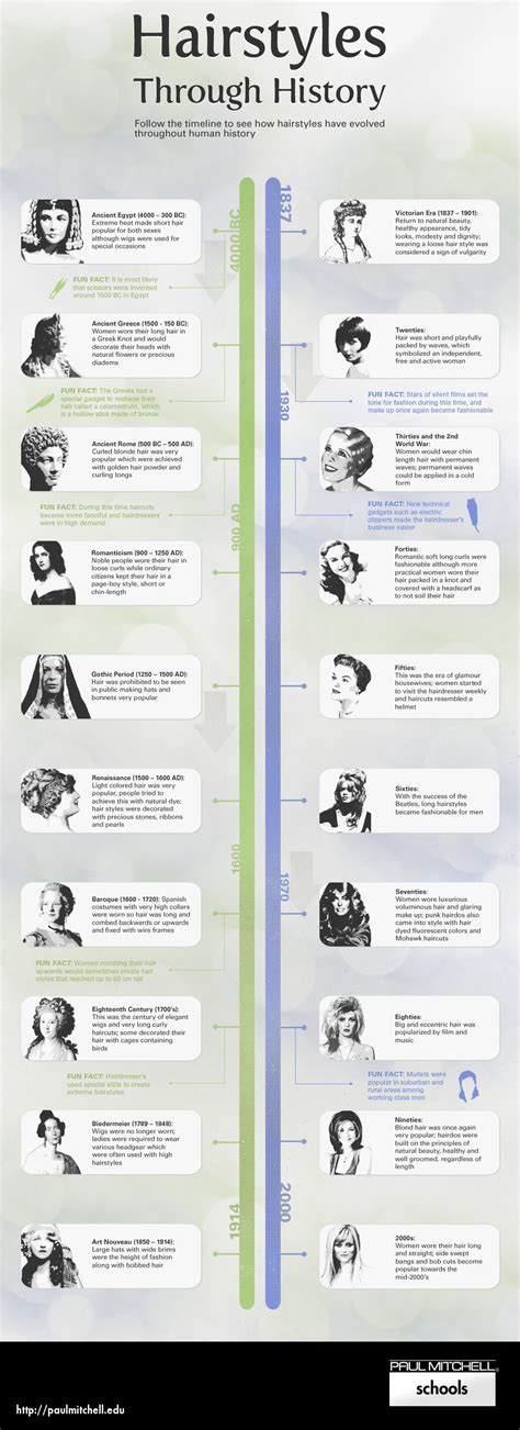 hairstyles history timeline hairstyles through history infographic paul mitchell the