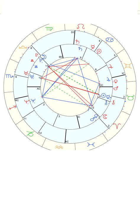 Sun In 7th House Synastry 28 Images Mentorship Saturn Conjunct Uranus Composite