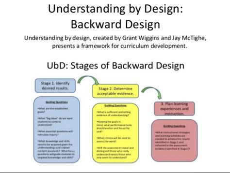 the understanding by design guide to creating high quality units the basics of design thackaberry