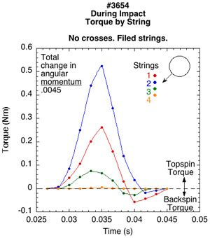 pattern test string spin and string friction do textured strings increase spin